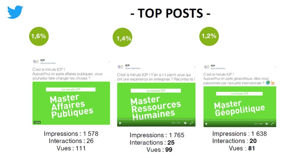 top posts Twitter ICP